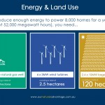 Energy & Land Use: How much land is needed to produce enough energy to power 8000 homes/year (about 52,000 megawatt hours)?