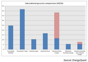 International_gas_price_comparisons