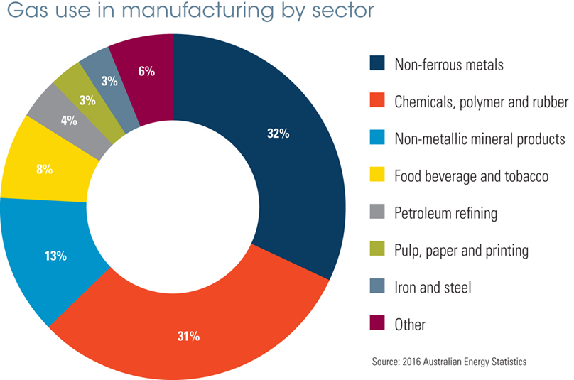 gas-use-in-manufacturing-by-sector_landscape